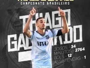 Números de Thiago Galhardo no Brasileirão